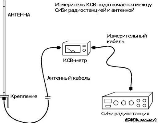 антенны для рации своими руками видео